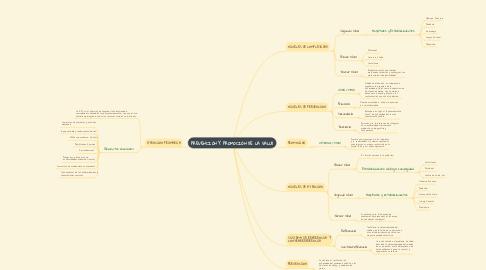 Mind Map: PREVENCIÓN Y PROMOCIÓN DE LA SALUD