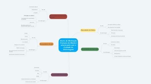 Mind Map: Teoria da Motivação Humana de Maslow relacionado com o Cuidado de Enfermagem