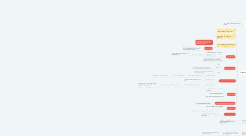 Mind Map: Створи компанію своїє мрії