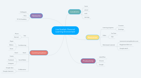 Mind Map: Lisa Scarlett: Personal Learning Environment