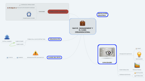Mind Map: QUE ES  MANAGEMENT Y EL CLIMA ORGANIZACIONAL