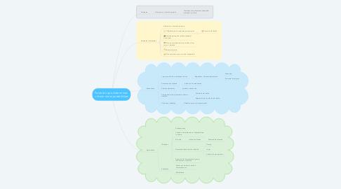 Mind Map: Factores que determinan criterio de imputabilidad