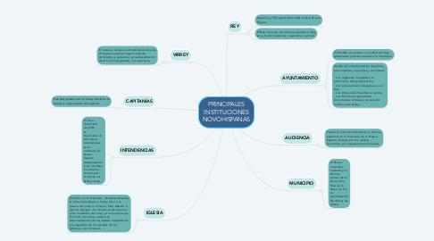 Mind Map: PRINCIPALES INSTITUCIONES NOVOHISPANAS