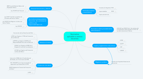 Mind Map: Normativa aplicable a centros docentes