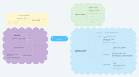 Mind Map: Gestão e Consultoria de Negócios