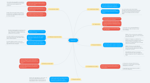 Mind Map: Capitulo 1
