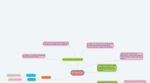 Mind Map: Mi Elemento