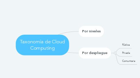 Mind Map: Taxonomía de Cloud Computing