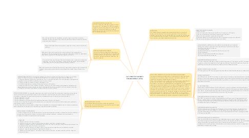 Mind Map: LAS INSTITUCIONES FINANCIERAS (IFIS)