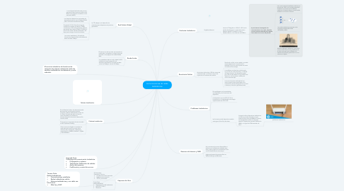 Mind Map: Comunicaciones de redes Inalámbricas