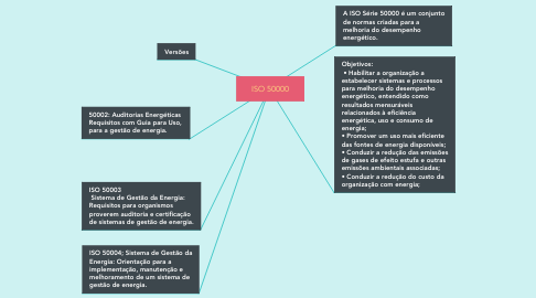 Mind Map: ISO 50000
