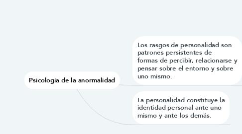 Mind Map: MANAGEMENT Y ESTRUCTURAS ORGANIZACIONALES