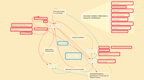 Mind Map: CSR Through Laura's Brain