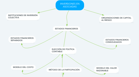 Mind Map: INVERSIONES EN ASOCIADAS