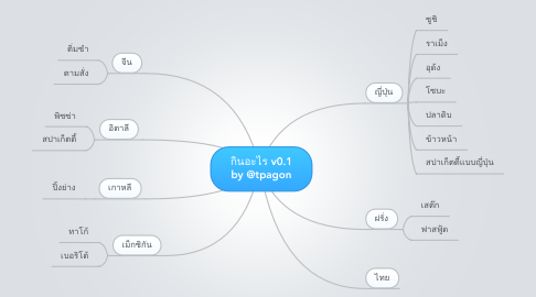 Mind Map: กินอะไร v0.1 by @tpagon