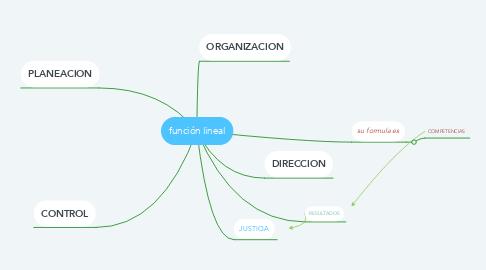 Mind Map: función lineal