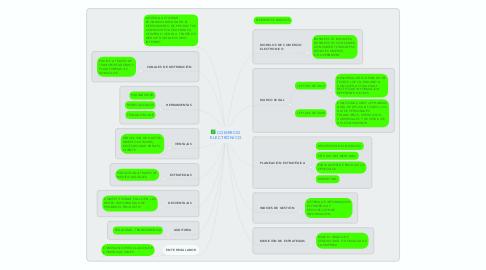 Mind Map: ESTILOS DE LIDERAR PARA EL APRENDIZAJE ORGANIZATIVO