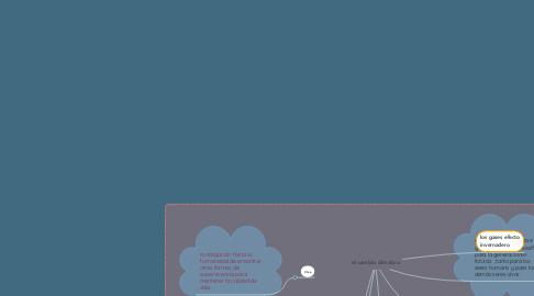 Mind Map: el cambio climatico
