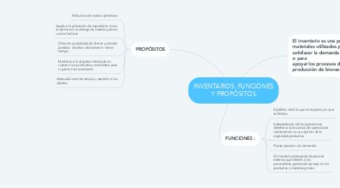 Mind Map: INVENTARIOS: FUNCIONES Y PROPÓSITOS