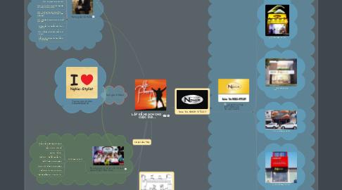 Mind Map: LẬP KẾ HOẠCH CHO  CUỘC ĐỜI ..