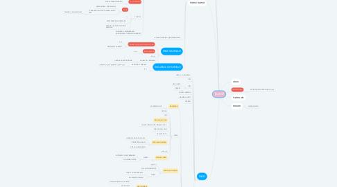 Mind Map: TAJWID