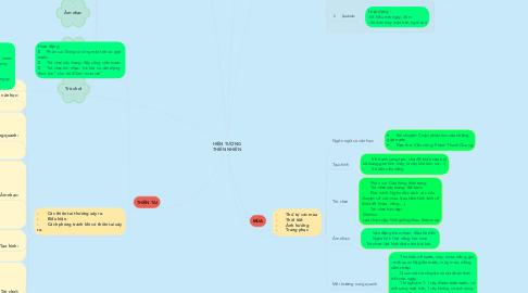 Mind Map: HIỆN TƯỢNG THIÊN NHIÊN