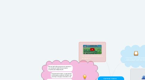 Mind Map: Системы поиска информации во всемирной паутине