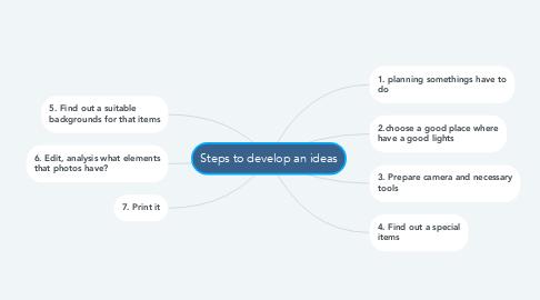Mind Map: Steps to develop an ideas
