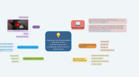 Mind Map: Электронное оборудование коррекционного (компенсирующего) учреждения дошкольного образования