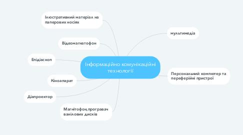 Mind Map: Інформаційно комунікаційні технології