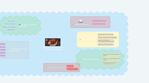 Mind Map: Мультимедийные технологии в специальном образовании