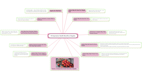 Mind Map: 10 Impressive Health Benefits of Apples