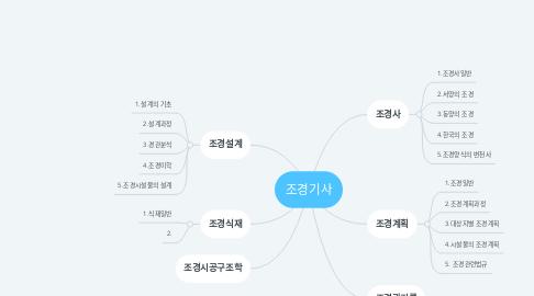 Mind Map: 조경기사