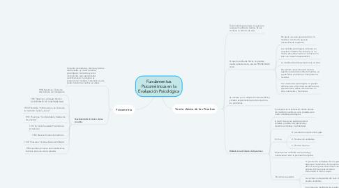 Mind Map: Fundamentos Psicométricos en la Evaluación Psicológica