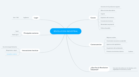 Mind Map: REVOLUCION INDUSTRIAL