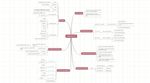 Mind Map: My Resume '19