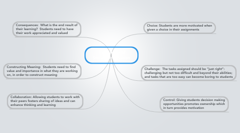 Mind Map: The Six C's of Student Motivation
