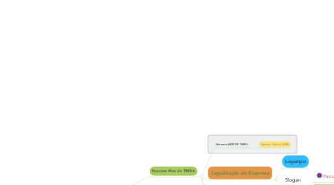 Mind Map: Mon de TIMBA