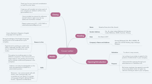 Mind Map: Cover Letter