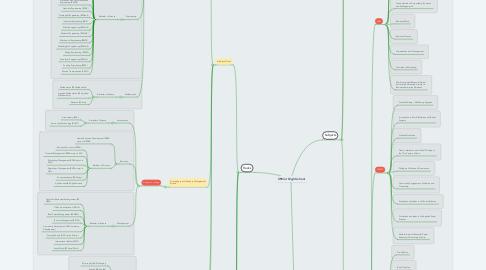 Mind Map: Senior High School