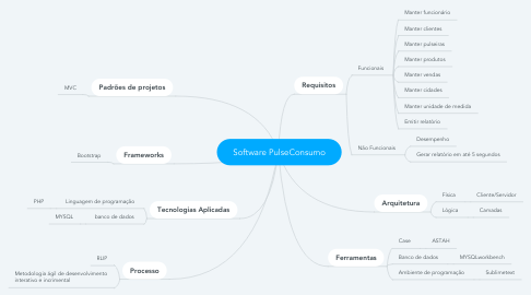 Mind Map: Software PulseConsumo