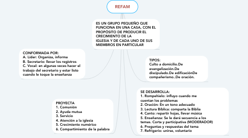Mind Map: REFAM
