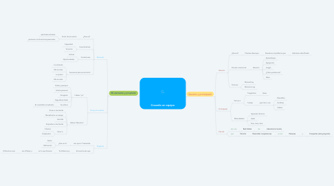 Mind Map: Creando en equipo