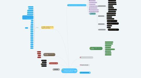 Mind Map: Legislación laboral y comercial ART. 20