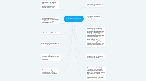 Mind Map: C'est quoi le numérique ?