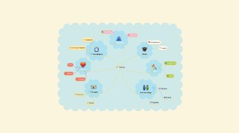 Mind Map: Sukces