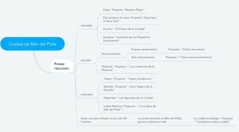 Mind Map: Ciudad de Mar del Plata