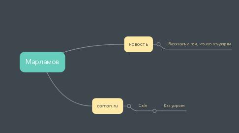 Mind Map: Марламов