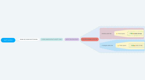 Mind Map: הולכים ללקוח