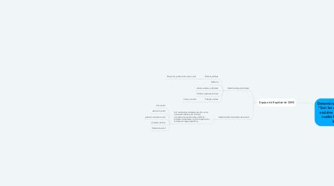 """Mind Map: Determinantes sociales   """"Son las características sociales dentro de las cuales la vida tiene lugar"""""""